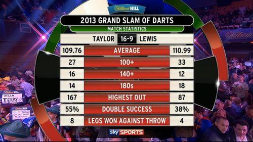 Phil Taylor besiegt Adrian Lewis